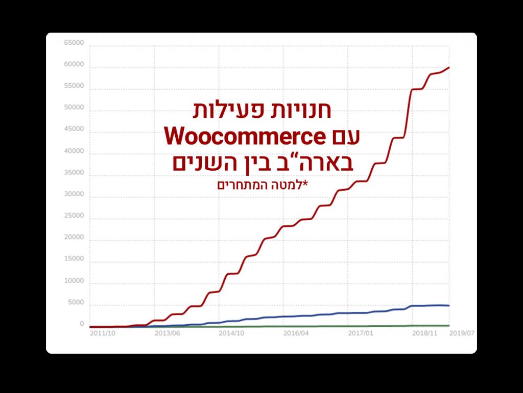 חנויות פעילות עם WooCommerce באר