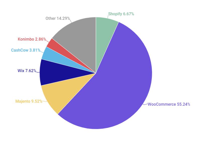 אחוז שימוש בפלטפורמות: וויקס,שופיפאי, קונימבו, קאש קאו, קונימבו, מג'נטו בישראל נכון לשנת 2020